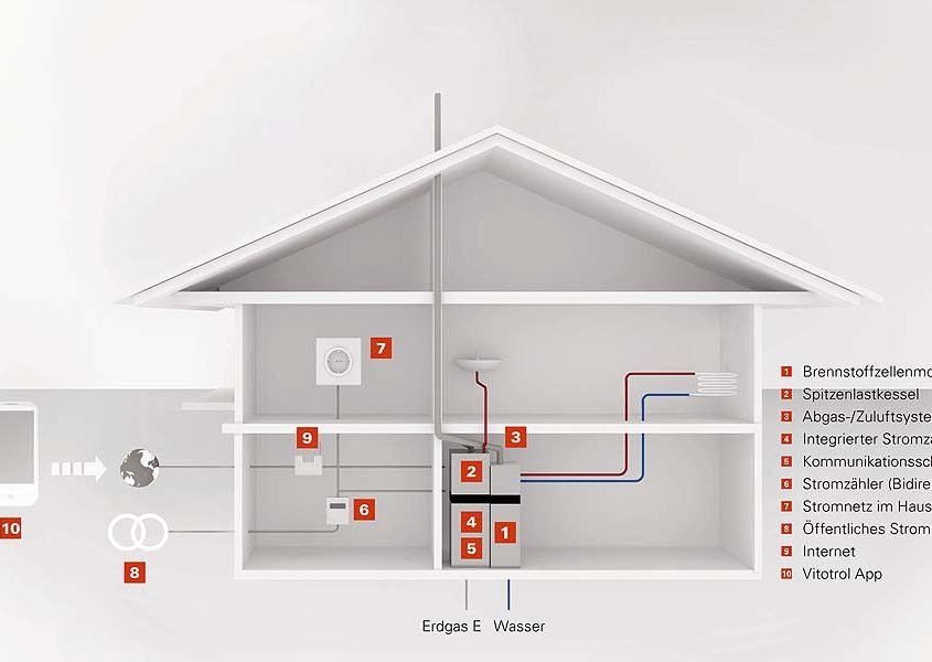 Brennstoffzellenheizgerät
